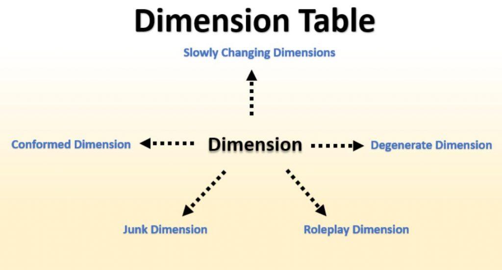 Degeneerate dimension