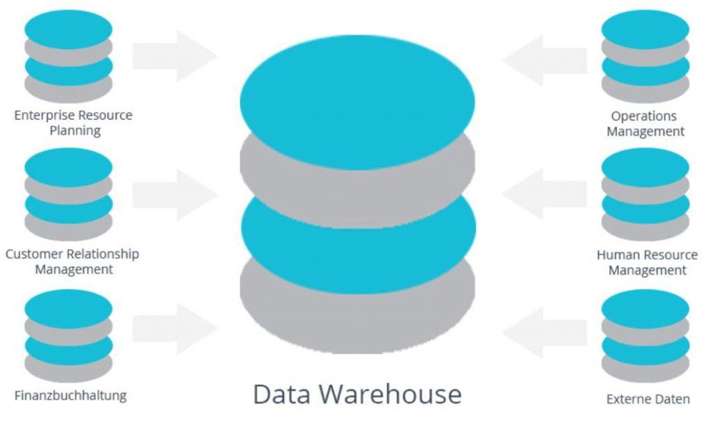 Công cụ quan trọng trong kho dữ liệu